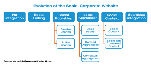 Evolution of the Social Corporate Website
