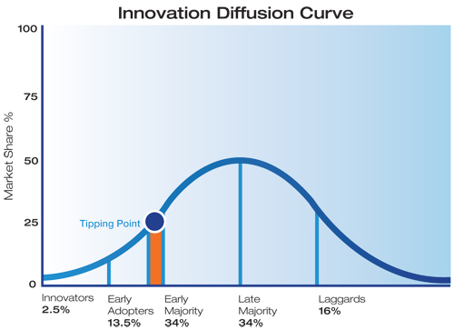 The Law of Diffusion of Innovation