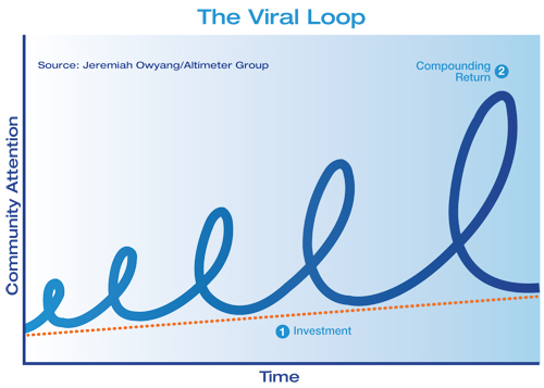 The Viral Loop