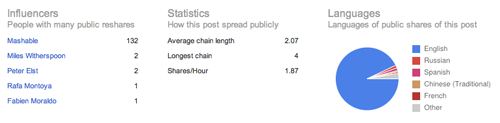 Mashable Ripple stats example