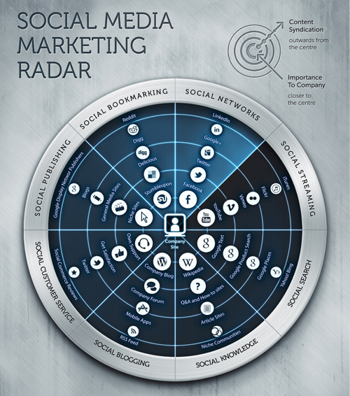 The Social Media Marketing Radar