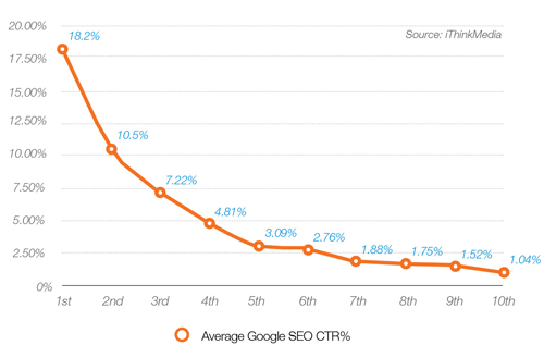 Average Google SEO CTR %