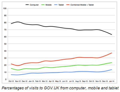 GOV.UK traffic stats for desktop, mobile and tablet