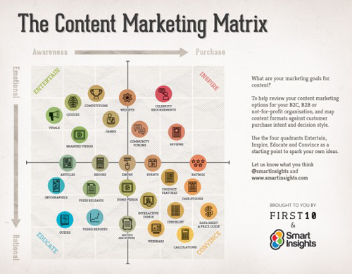 Content Marketing Matrix by Smart Insights