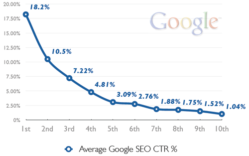 CTR from SERPs