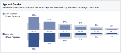 FB Insights - Age and Gender