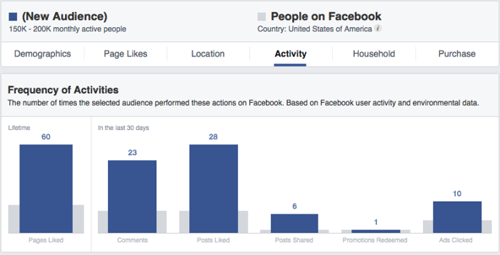 FB Insights - activity (Jon Loomer)