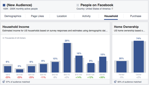 FB Insights - household (Jon Loomer)