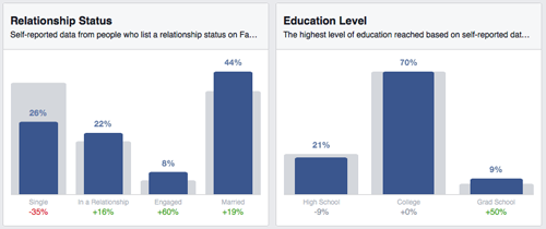 FB Insights - releationship status and educational level