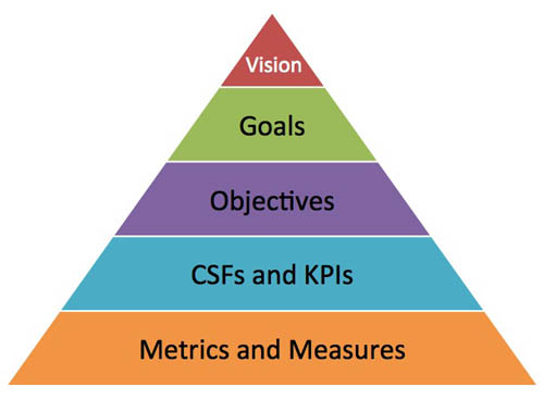 Goals-vs-Objectives pyramid