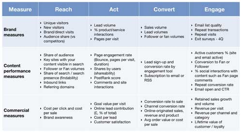 Content marketing KPIs
