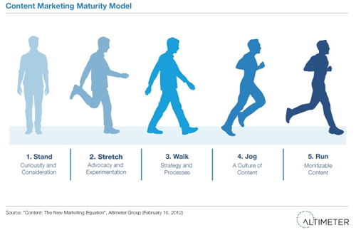 The Content Marketing Maturity Model