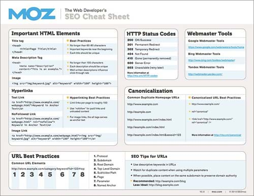 Moz - web developer's SEO cheat sheet
