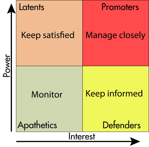 Stakeholders_matrix copy