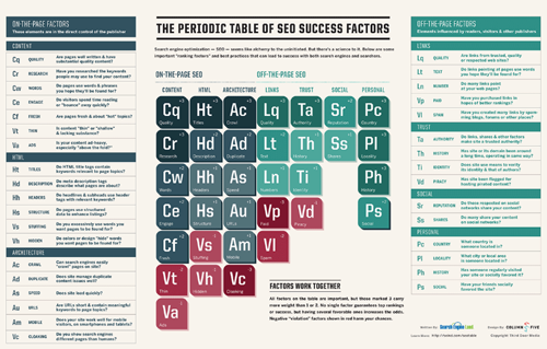 The Periodic Table of Success Factors
