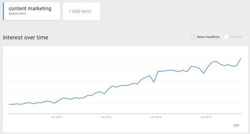 Content marketing - interest over time