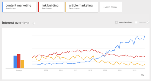Content marketing vs other tactics