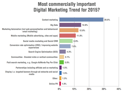 Most commercially important digital marketing trend 2015