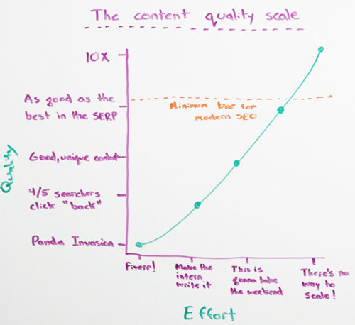 Content scale
