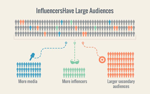 Impact of influencers