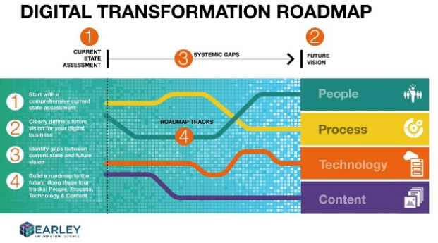 digital-transformation-roadmap
